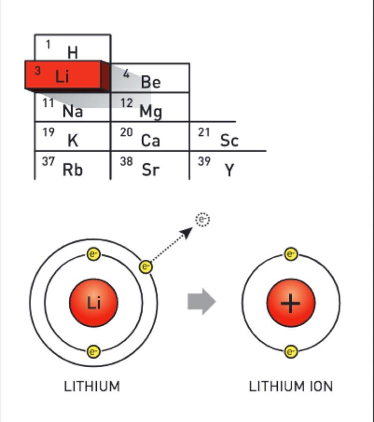 Литий - металл, наделивший человечество электрической индивидуальностью.