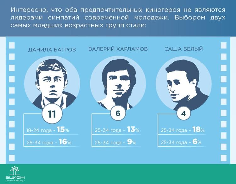 Графика: wciom.ru