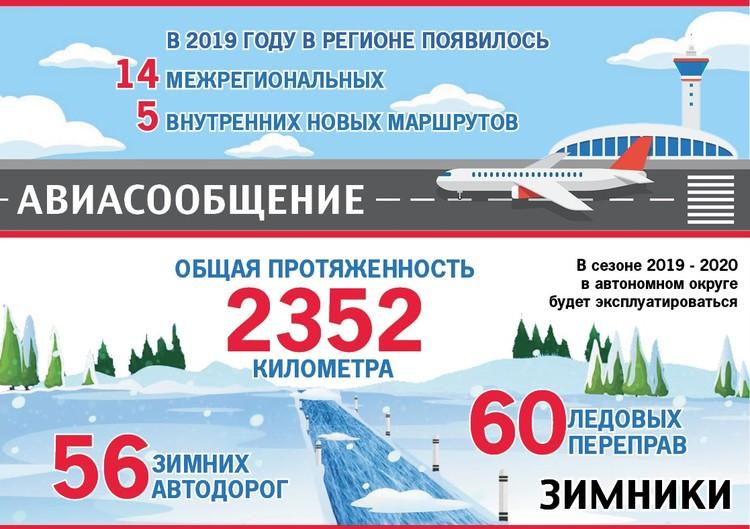 В 2019 году отличного состояния уже достиг 121 километр федеральных трасс, расположенных на территории Югры.