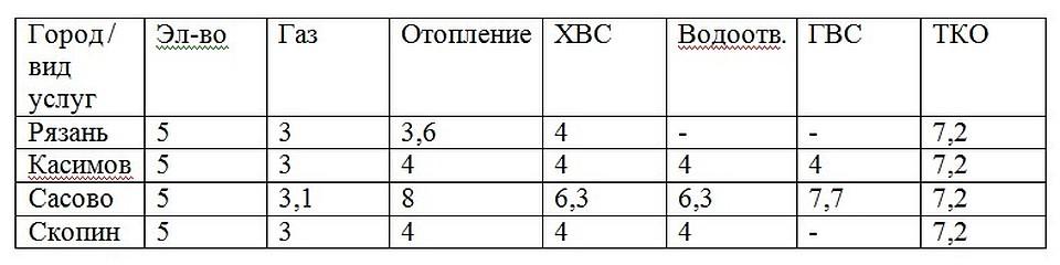 Оразец приказа о внесении изменения в график отпусков