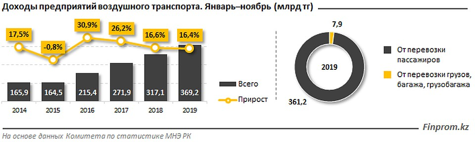 За 2019 год казахстанские авиакомпании перевезли 8 миллионов человек