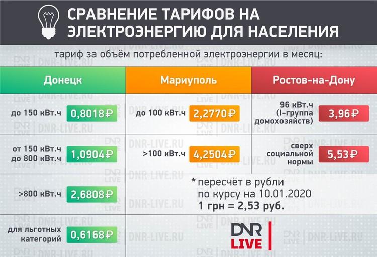 Стоимость электроэнергии в ДНР по-прежнему ниже, чем в Украине и России. Фото: http://dnr-live.ru/