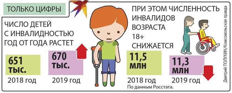 Число детей с инвалидностью