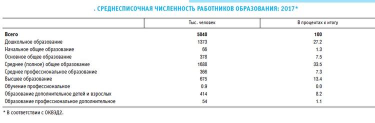 Численность работников образования