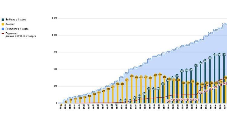 Динамика роста числа пациентов с COVID-19. График: Denis Protsenko/Facebook