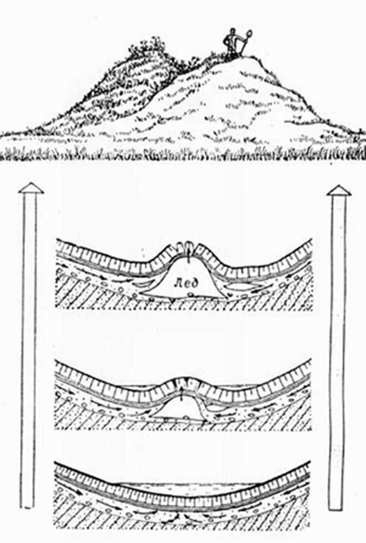 Так выглядит схема образования бугров пучения