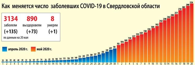 Статистика распространения COVID-19 в Свердловской области