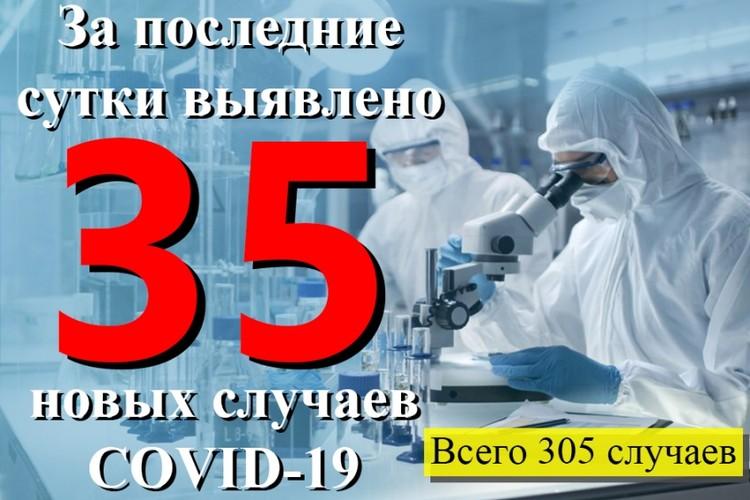 За сутки коронавирус в ДНР при проведенных исследованиях был выявлен у 35 человек. Фото: Минздрав