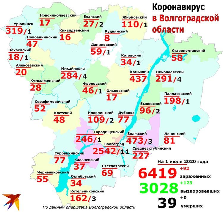 Коронавирус, похоже, не собирается уходить из Волгоградской области.