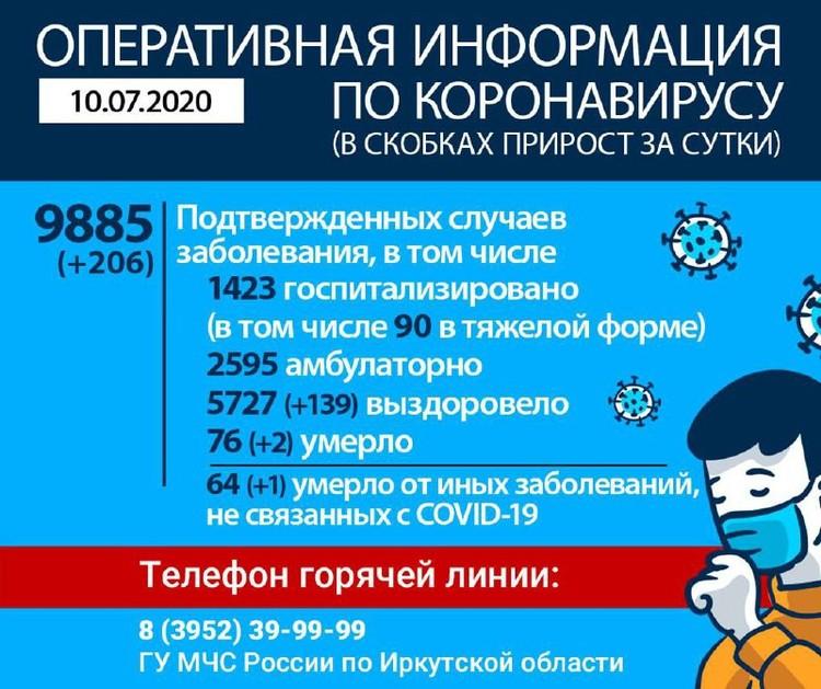 Коронавирус в Иркутске и регионе на 10 июля. Оперштаб