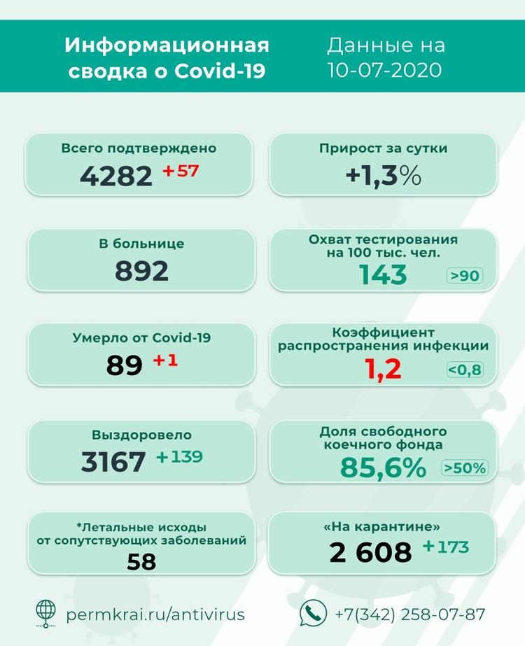 Инфографика: краевой оперштаб.