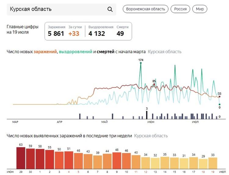 Инфографика Яндекс.Коронавирус