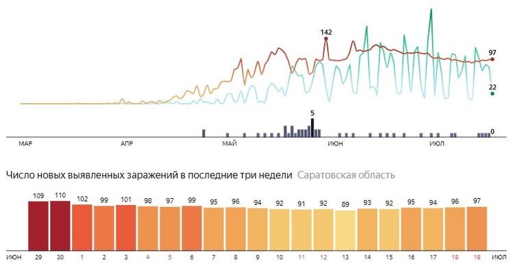 Статистика по коронавирусу в Саратовской области