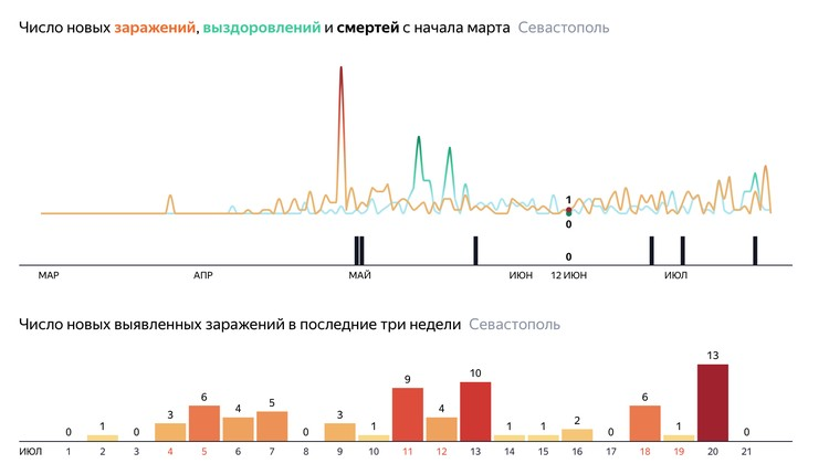 На утро 22 июля не было выявлено новых случаев коронавируса.