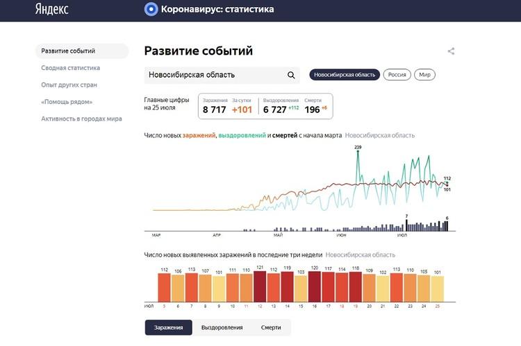 Статистика заболеваемости коронавирусом в Новосибирске на 26 июля 2020 года. ФОТО: сервис «Яндекс»