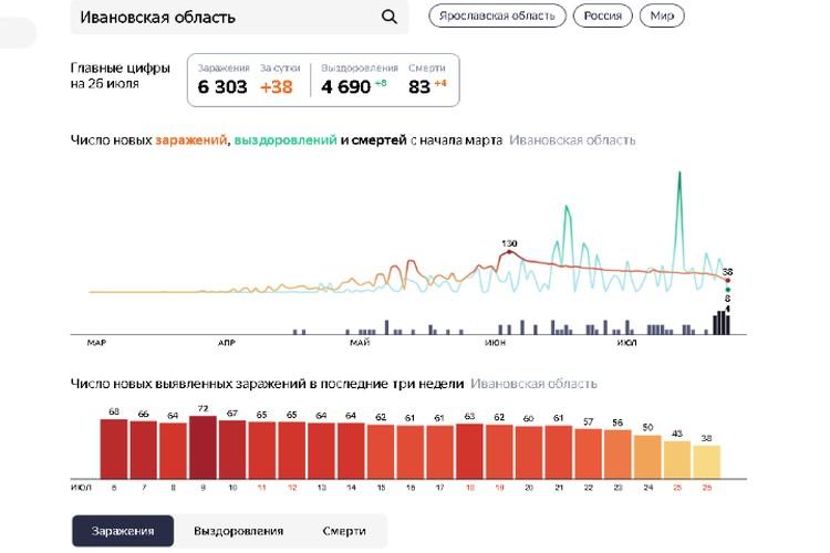 Количество новых заражений медленно, но верно идет на убыль. Скриншот Яндекс.Статистика