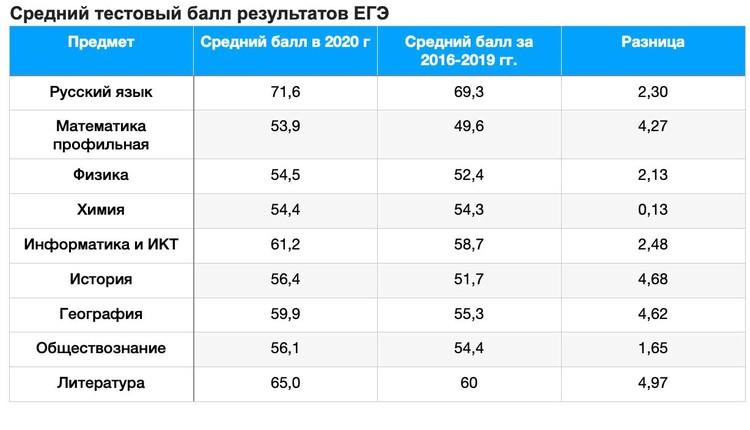 Средний тестовый балл результатов ЕГЭ