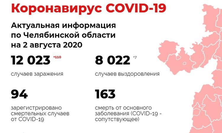 Инфографика: минздрав Челябинской области.
