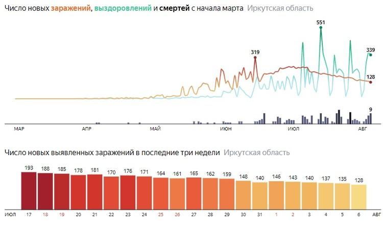 Статистика. Данные Яндекса.