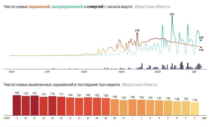 Статистика. Данные Яндекса