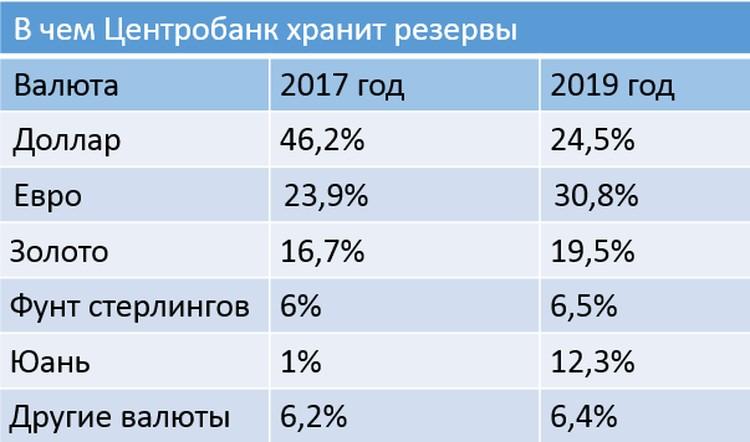 По данным ЦБ на конец каждого года