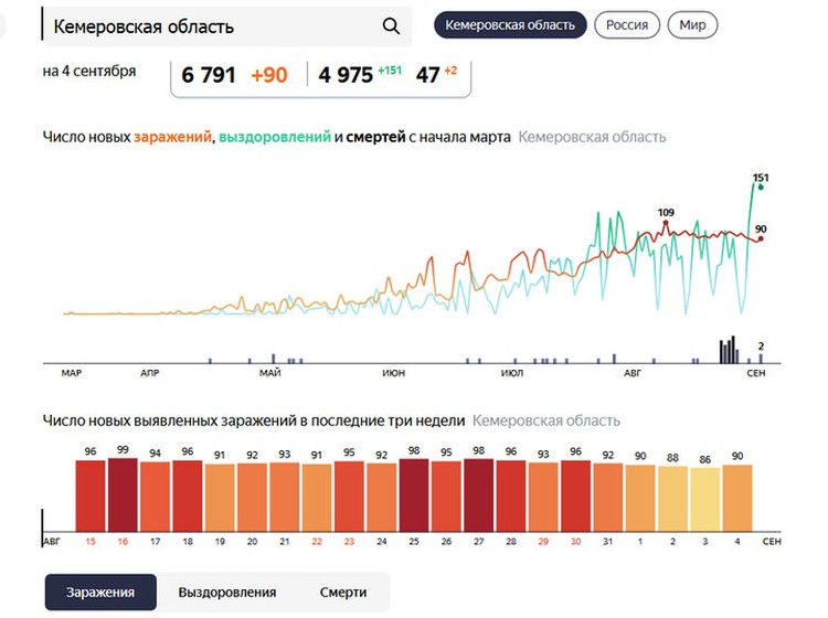 Статистика. Яндекс