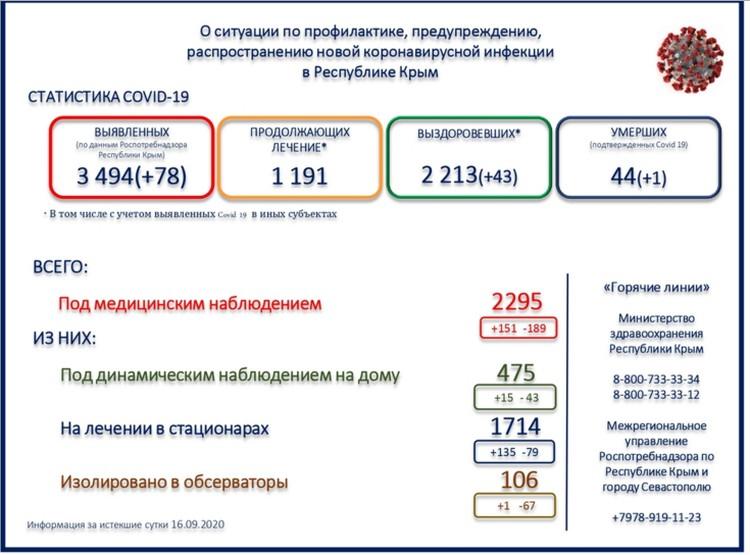 Фото: данные министерства здравоохранения Крыма