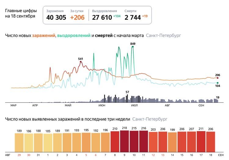Последние данные по коронавирусу в Санкт-Петербурге на 18 сентября 2020 года / Фото: Яндекс