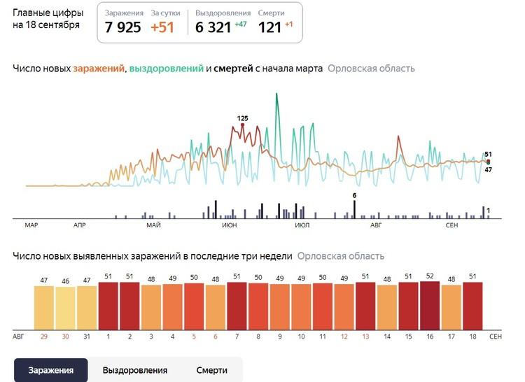 Данные яндекс.ру