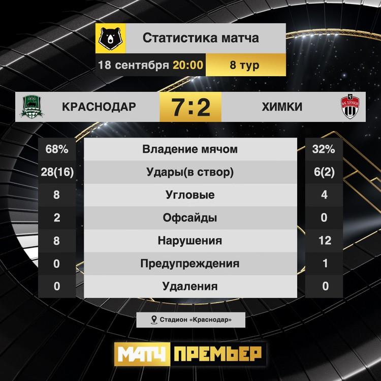 Статистика матча Краснодар - Химки