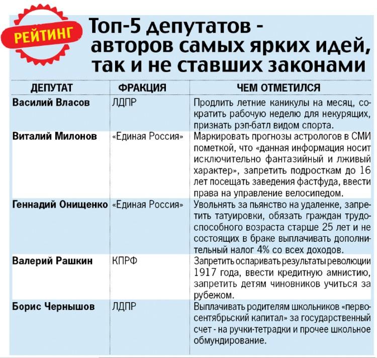 ТОП-5 депутатов - авторов самых ярких идей, так и не ставших законами.