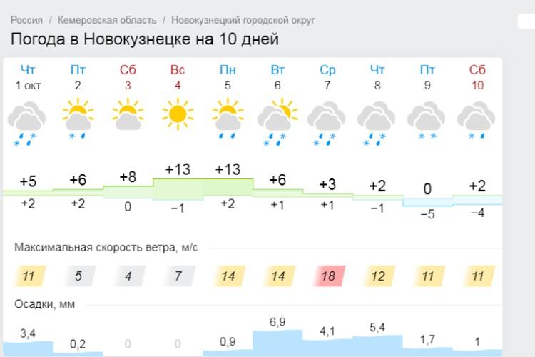 Погода в Новокузнецке. Фото: Gismeteo