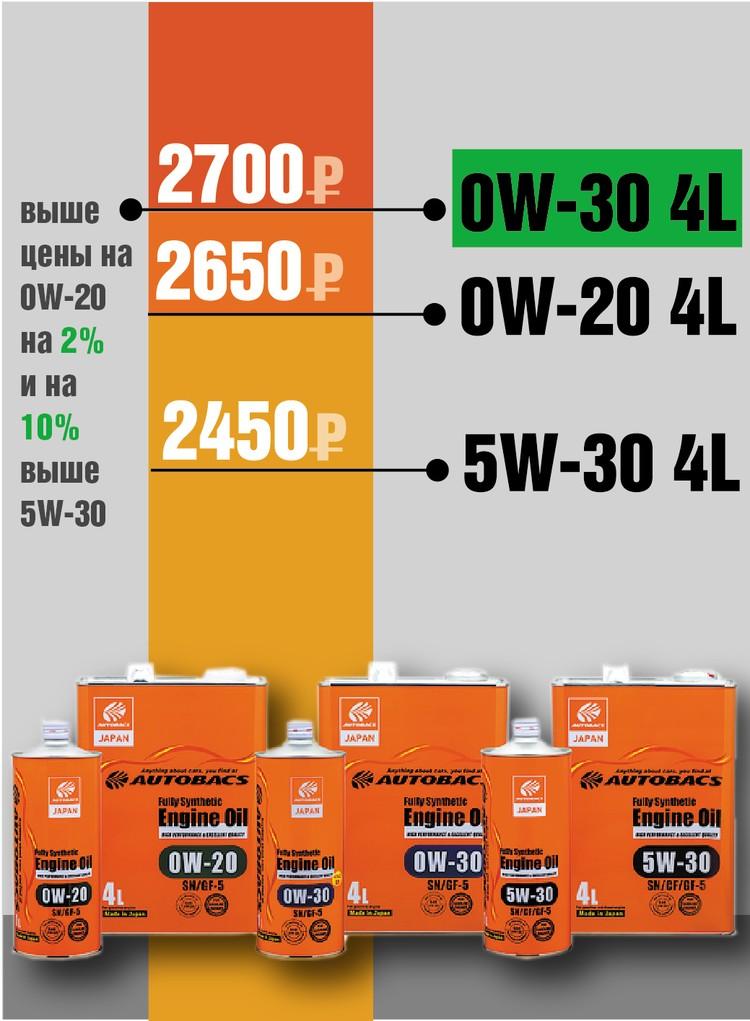 Цены на масла AUTOBACS производства Японии