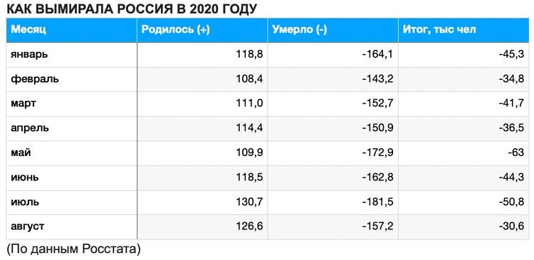 Как вымирала Россия в 2020 году.