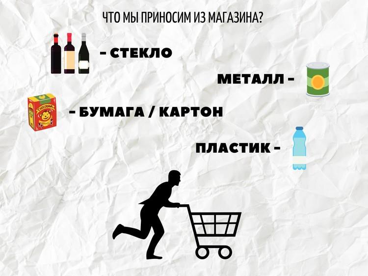 Это основные виды отходов, с которых можно начать сортировку. Мы, как оказывается, приносим из магазина не только продукты (Не забывайте, что органику нужно выбрасывать отдельно)