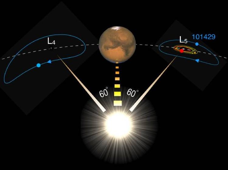Астероид 1998 VF31 (101429) находится в точке L5 и чуть отстает от Марса.