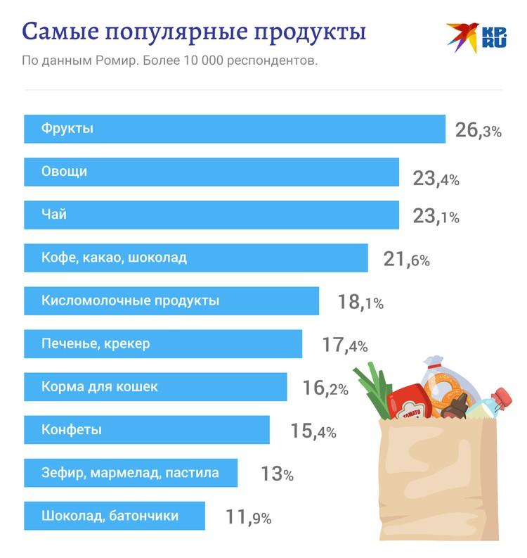 Самые популярные у россиян продукты