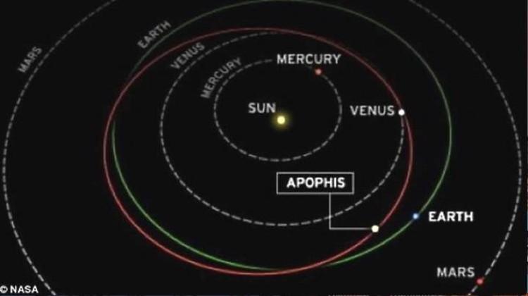 Траектория движения Апофиса: астероид два раза в год пересекает орбиту Земли.