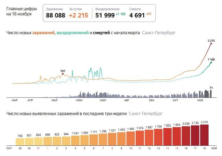 Последние данные на 18 ноября. Фото: Яндекс.Коронавирус.