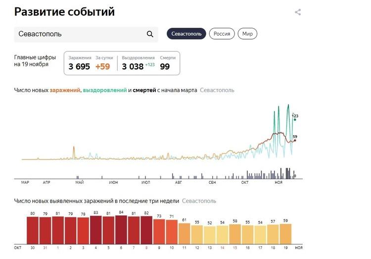 Статистика по коронавирусу в Севастополе