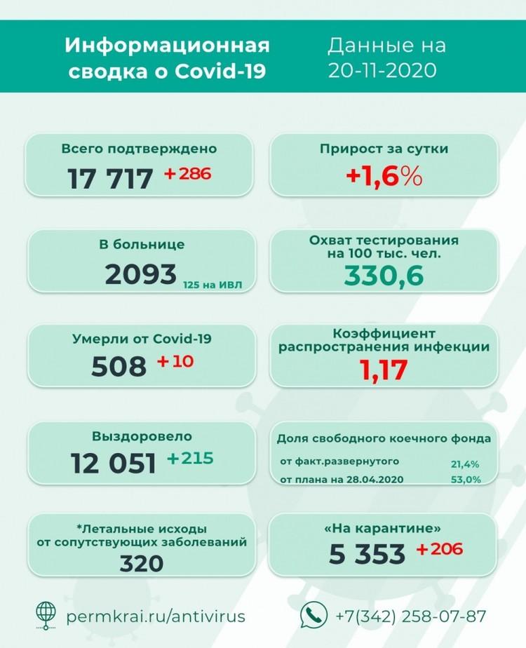 Инфографика: краевой оперштаб по противодействию коронавирусу.