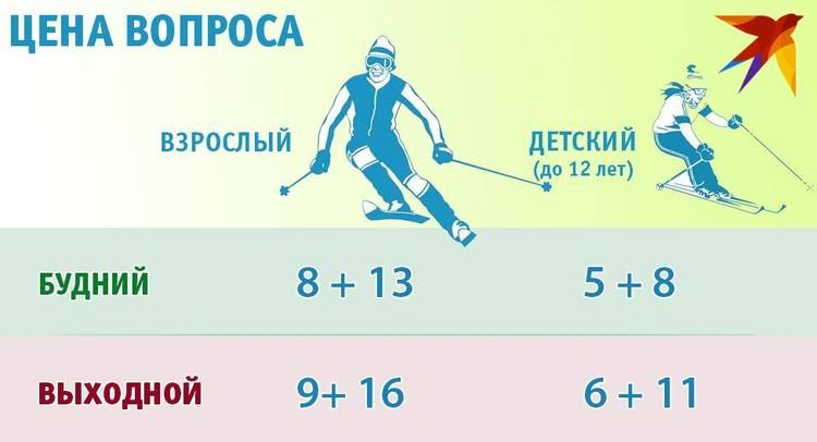 Цены на горнолыжный сезон 2020/2021 в «Солнечной долине». Стоимость двух часов катания (ски-пасс + комплект снаряжения в прокат).