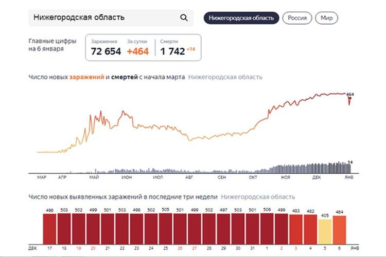 Статистика по коронавирусу в Нижегородской области на 7 января.