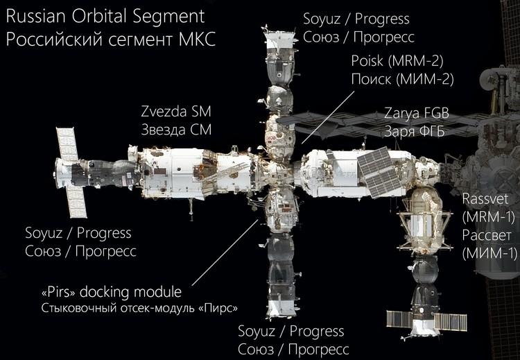 Расположение модулей российского сегмента МКС.
