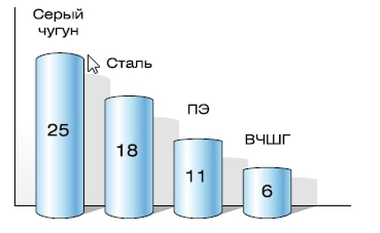 Количество аварий на 100 км/ Данные обследования сетей водоснабжения Западной Германии (DVGW)