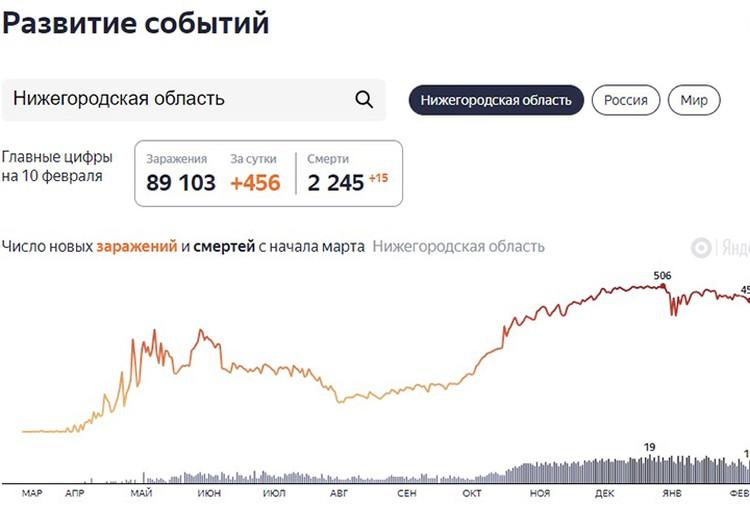 Мы собрали для вас последние новости о коронавирусе в Нижнем Новгороде на 11 февраля.