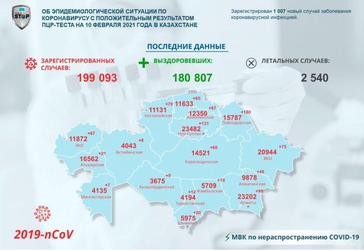 Количество новых заболевших по регионам