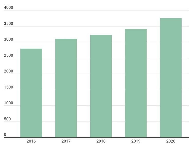 Данные по стоимости коммуналки за последние пять лет