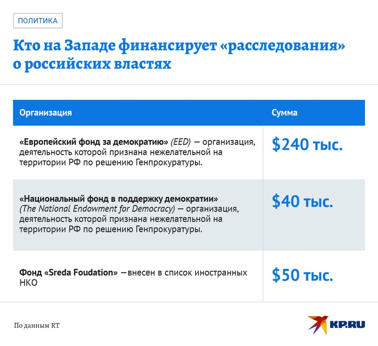 """Кто на Западе финансирует """"расследования"""" о российских властях"""