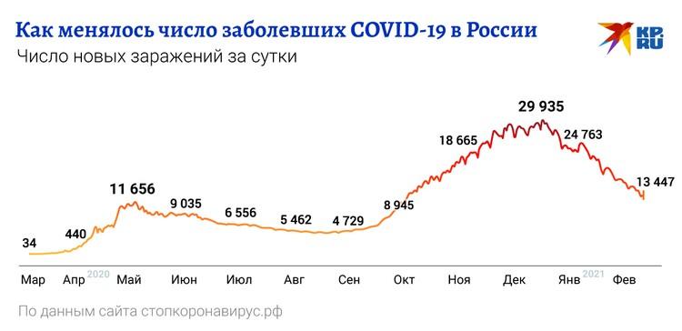 Число новых заражений и смертей с начала марта 2020 года